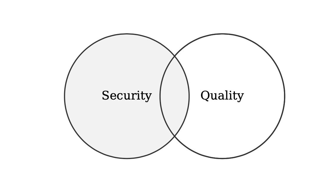 robotics_security_quality