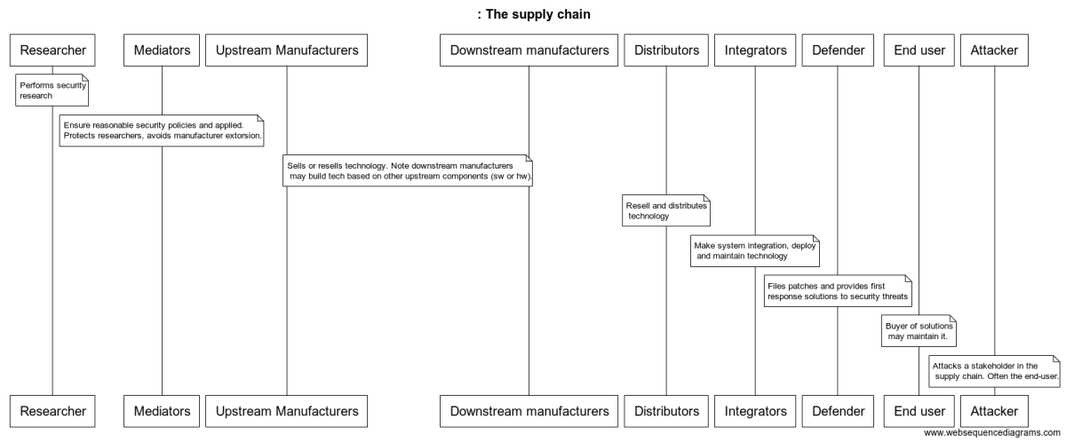 Stakeholders of the robotics supply chain