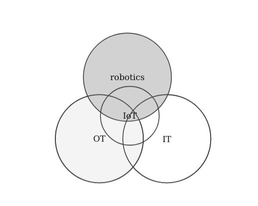 IT_OT_IoT_robotics_comparison